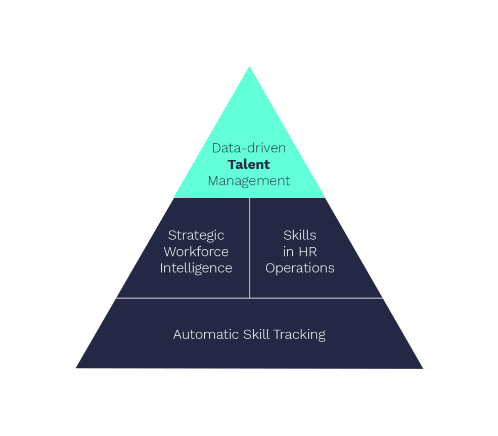 Towards data-driven talent management